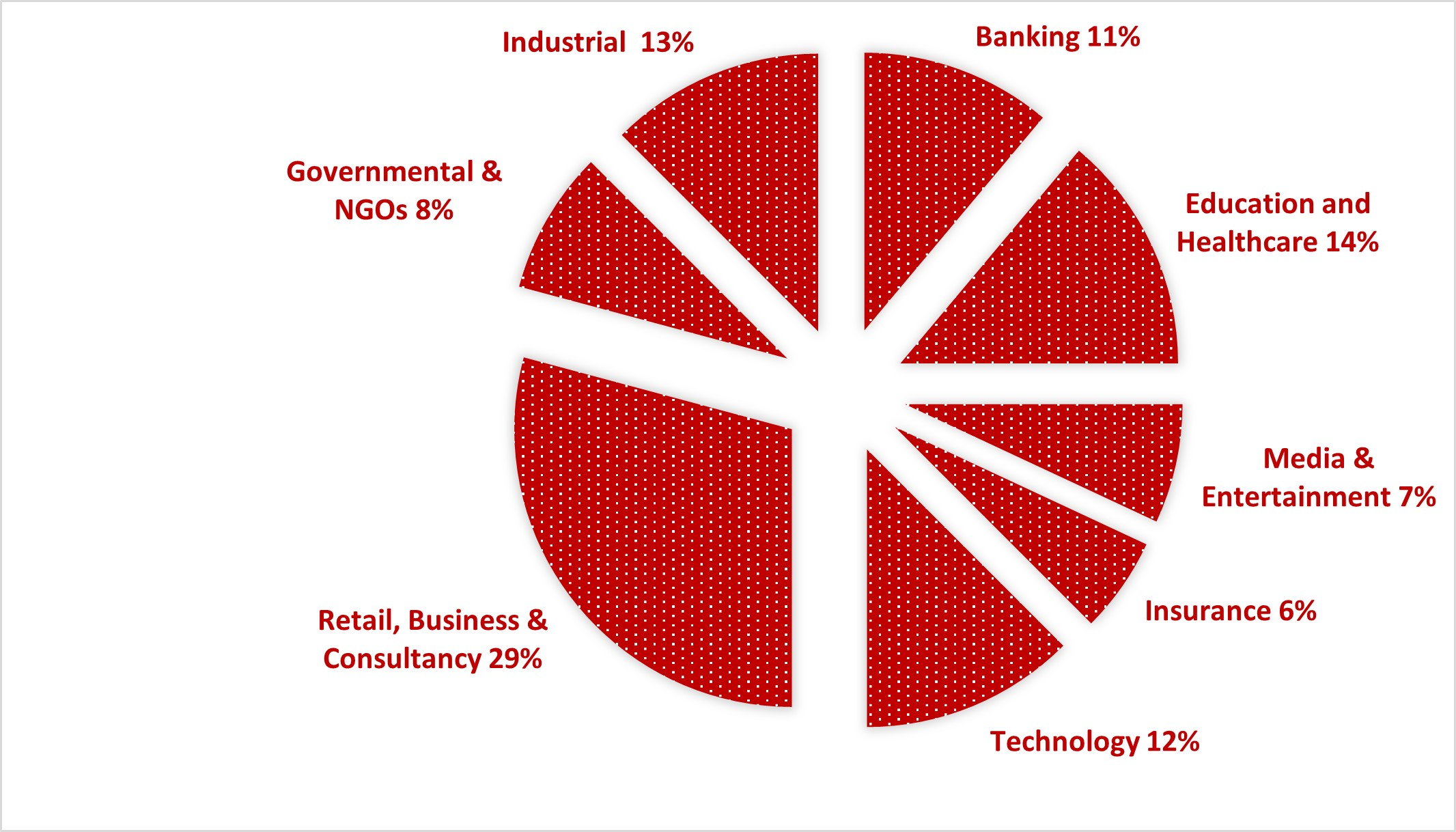 Distribution of the Vulnerabilities Among Sectors